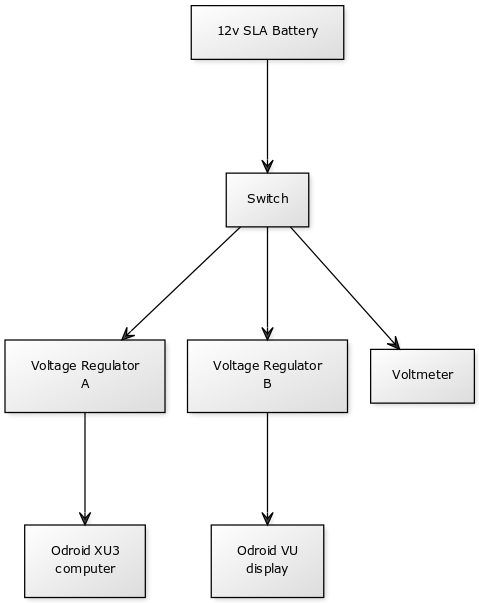12v SLA Power Supply Block Diagram